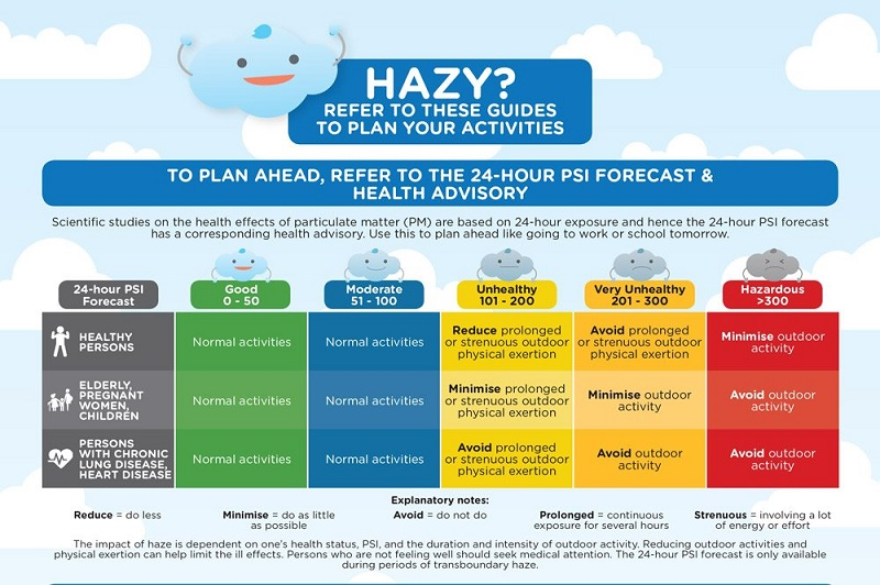 haze HEALTH ADVISORY credit: NEA