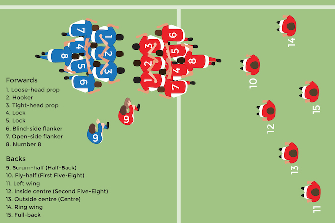 Rugby Positions Explaining The Roles Of Forwards On The Pitch Activesg