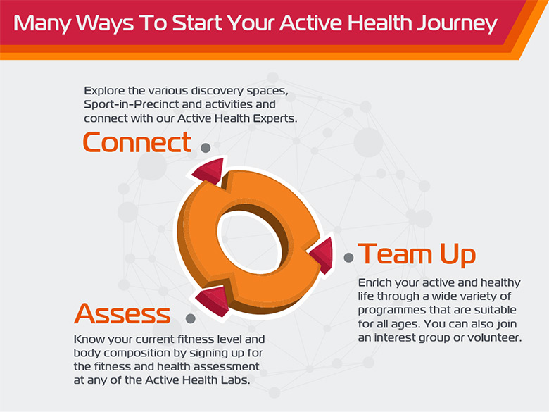 Many ways to start your active health journey